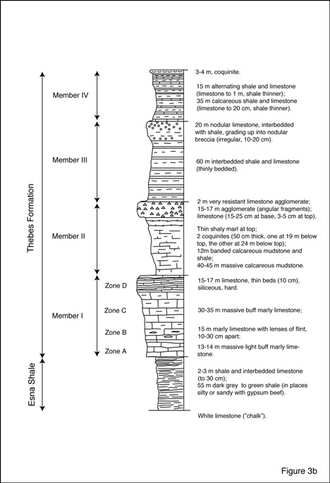 Fig 3(b) Stratigraphic column for Valley of Kings. Notice four members of Thebes Formation (dominantly limestone), overlying Esna Shale. Source of data: Theban Mapping Project.