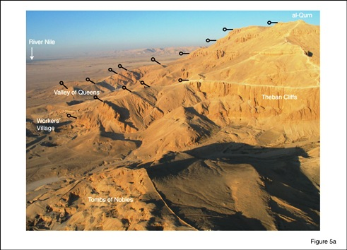 Fig. 5: (a) Panoramic view over Theban lowlands from hot-air balloon. View is to SW. Highest peak (al-Qurn) is top right, River Nile top left. Bars indicate dips of bedding along two ridges. Notice steep dips in & above Valley of Queens. © Authors