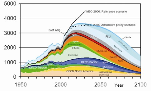 According to the Energy Watch analysis, world coal production will peak in around 2025. In that case output would undershoot official forecasts from the International Energy Agency's World Energy Outlook (WEO) by a substantial margin.