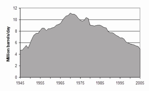 US oil production since WWII. Source: IHS Energy