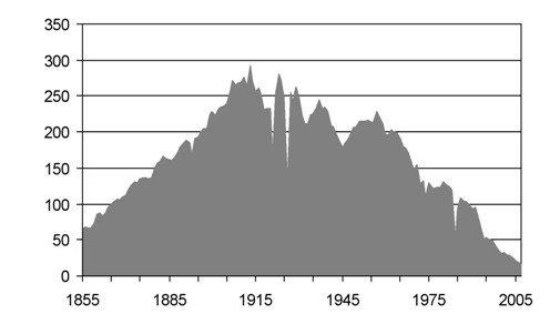 Graph 6: UK coal production peaked since 1855. It peaked as long ago as 1913.