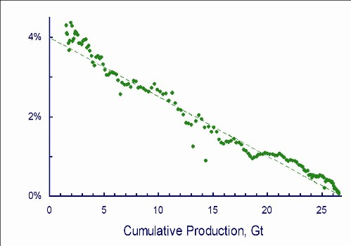 GRAPH 7 Hubbert linearization of UK coal production, using the same data as graph 3. Source: Prof Dave Rutledge, Caltech