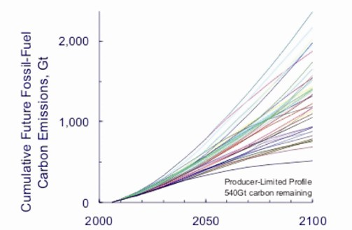 GRAPH 8: C02 emissions and peak concentration are lower Rutledge's producer-limited profile than all 40 IPCC SRES scenarios. Source: Professor Dave Rutledge, Caltech