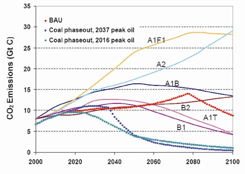 GRAPH 9 The impact of peak oil and a deliberate policy of carbon capture for coal emissions produce emissions profiles lower than all six IPCC marker scenarios. Source: Kharecha, P.A., and J.E. Hansen, 2007: