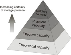 Quantifying accuracy of storage potential estimates using the Carbon Sequestration Leadership Forum (CSLF) 2007 method