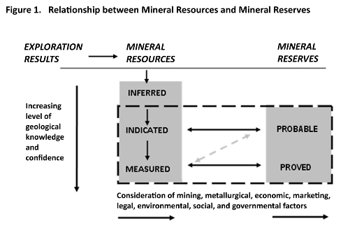 The basic resources and reserves classification used for solid minerals*, as shown here, are now identical in all of the main international reporting Codes. (*Oil and gas resources and reserves are reported under a different Code.)