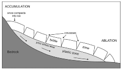 Diagrammatic long section of a glacier . Lower part of glacier consists of ice stressed beyond yield stress, so will flow plastically. Upper part consists of ice below yield stress, so it is brittle and form crevasses as it is carried down-glacier.