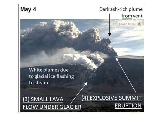 Figure 2 – The view of Eyjafjallajökull from the north on May 4th, 2010 showing the eruption shift from effusive to explosive styles. Ref: IAVCEI