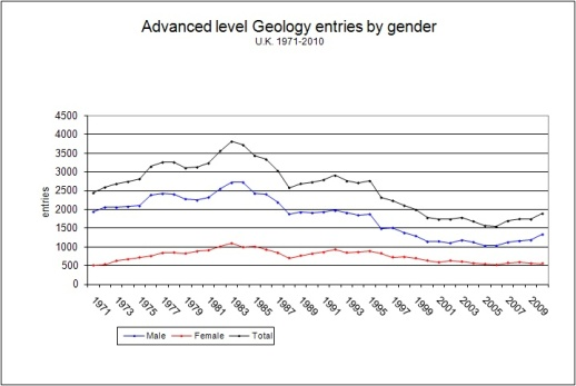 A-level geology examination entries, 1971 - 2010