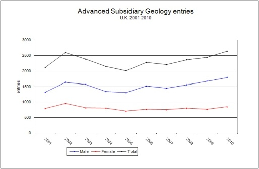 AS geology examination entries since the inception of the current AS exam in 2001