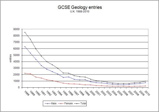 Geology GCSE entries, 1988 – 2010
