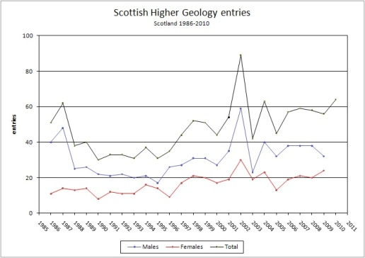 Scottish Higher entries, 1986 – 2010