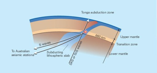 S waves produced by deep earthquakes in the Tonga subduction zone, where a slab of lithosphere (crust and uppermost mantle, shown in blue) is diving into the deeper mantle. From Wookey et al., Nature 415
