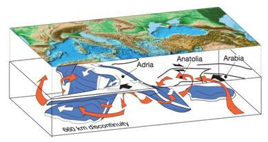 Figure 1: A cartoon depicting the microplate relationships and mantle flow beneath the Mediterranean. The red arrows indicate mantle flow, the white subduction and the Black Nubia-Eurasia convergence.