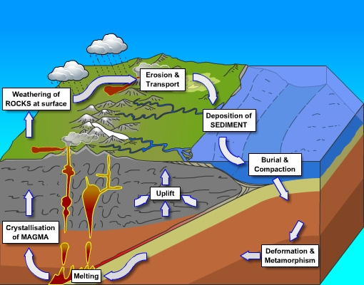 Geological society rock cycle processes rock cycle image with process labels ccuart Image collections